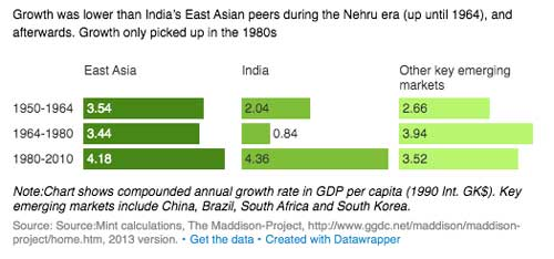 Nehru Era Growth