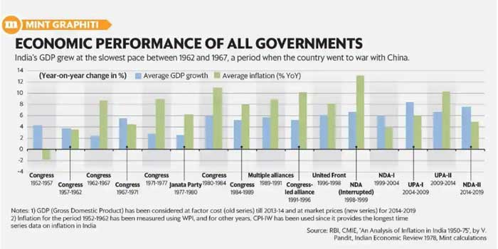 Performance of Governments