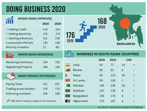 India - Ease of Doing Business